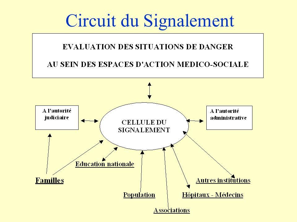 Circuit du Signalement