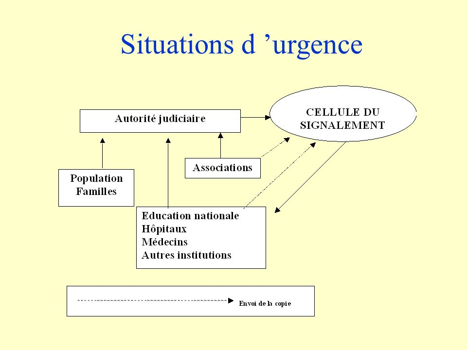 Situations d 'urgence