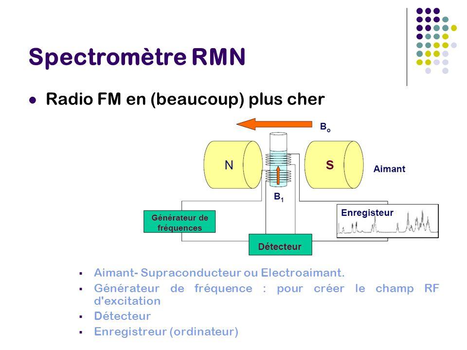 Spectromètre RMN Radio FM en (beaucoup) plus cher