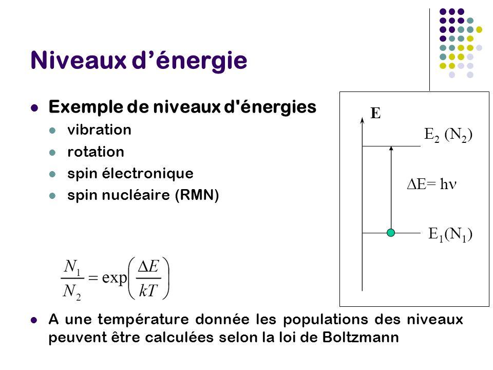 Niveaux d'énergie Exemple de niveaux d énergies vibration rotation