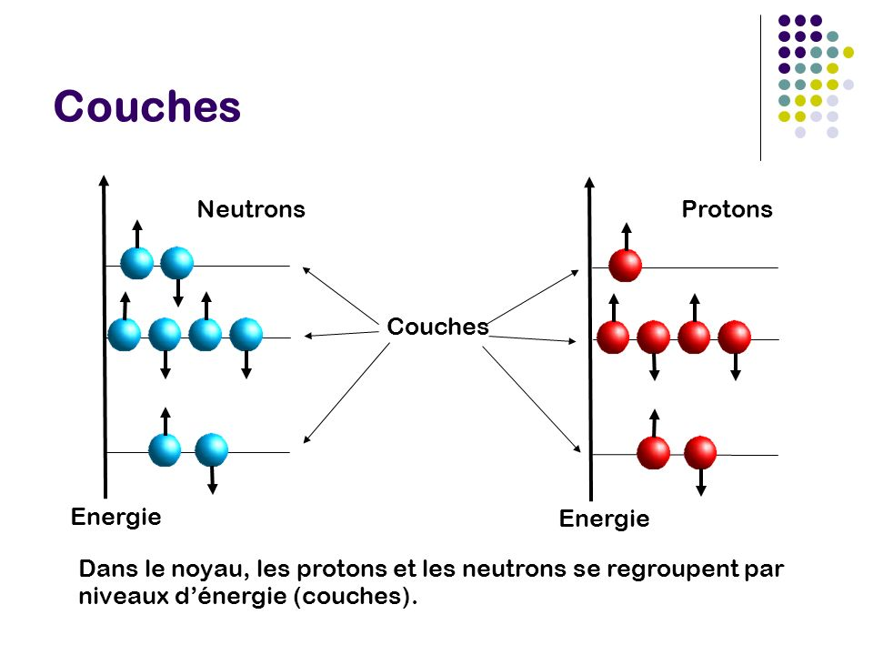Couches Energie Couches Neutrons Protons
