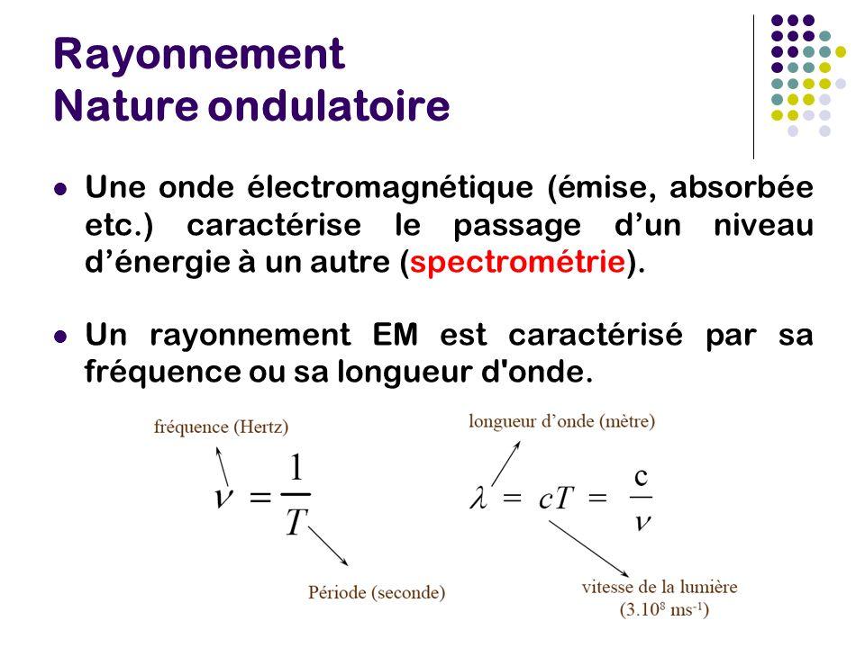Rayonnement Nature ondulatoire