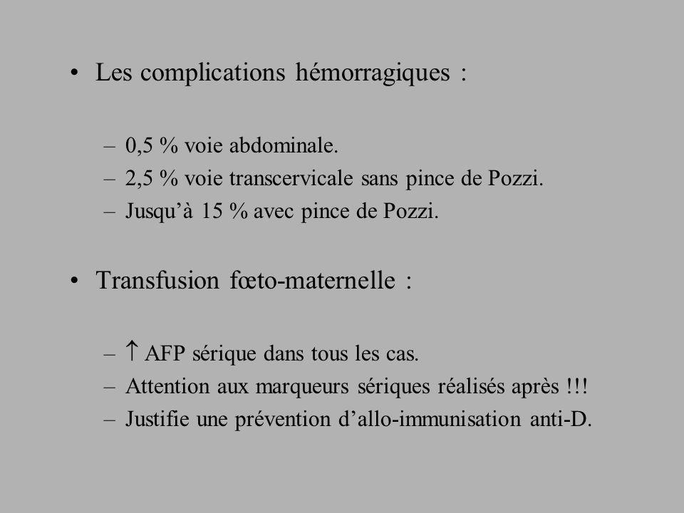 Les complications hémorragiques :