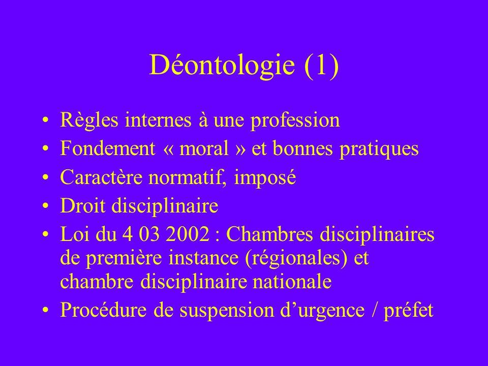 Déontologie (1) Règles internes à une profession