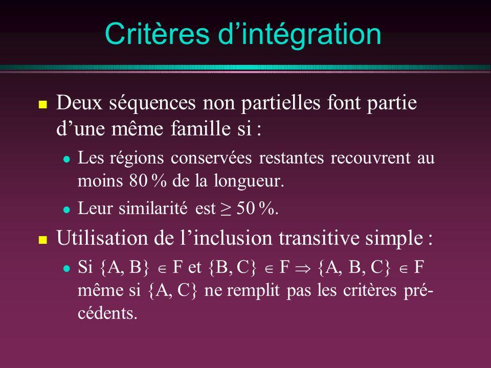 Critères d'intégration