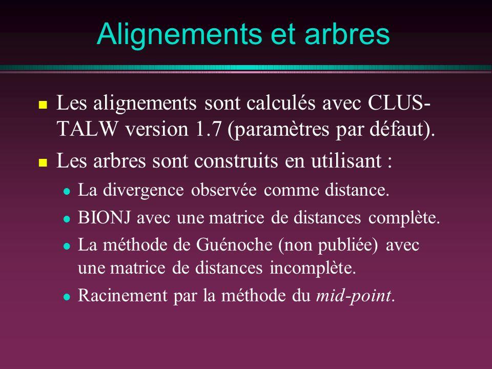 Alignements et arbres Les alignements sont calculés avec CLUS- TALW version 1.7 (paramètres par défaut).