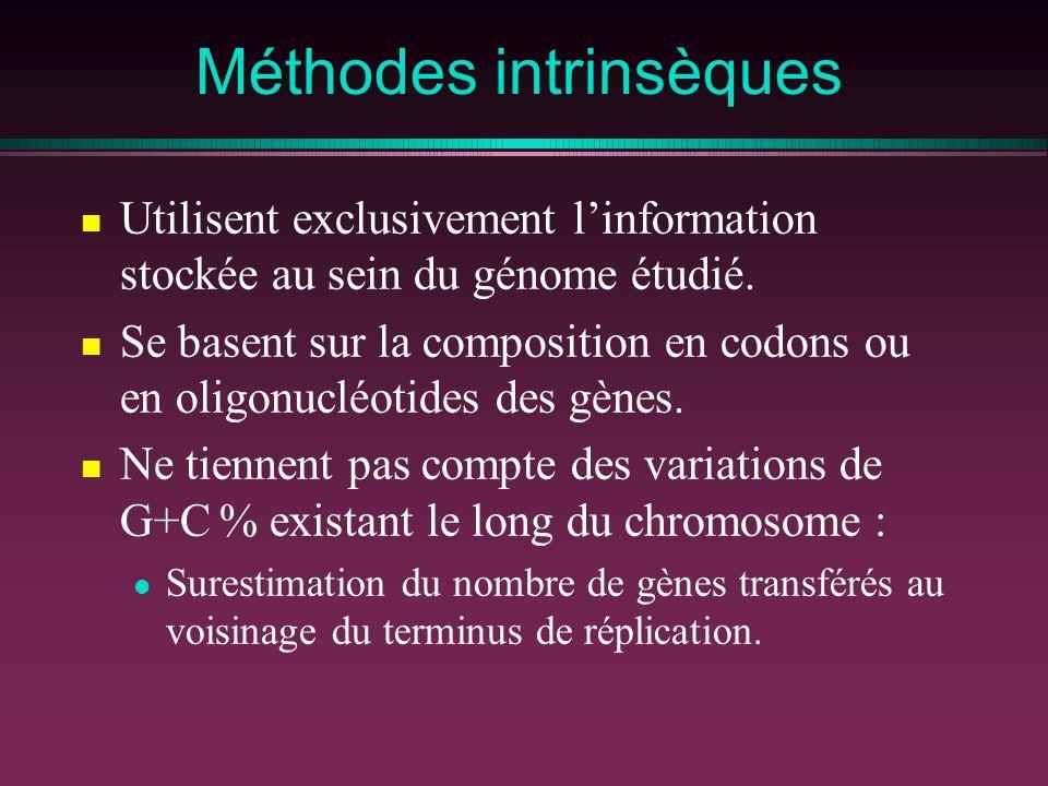 Méthodes intrinsèques