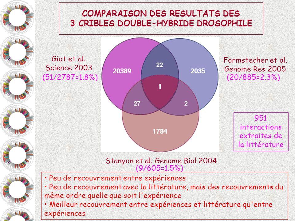 COMPARAISON DES RESULTATS DES 3 CRIBLES DOUBLE-HYBRIDE DROSOPHILE