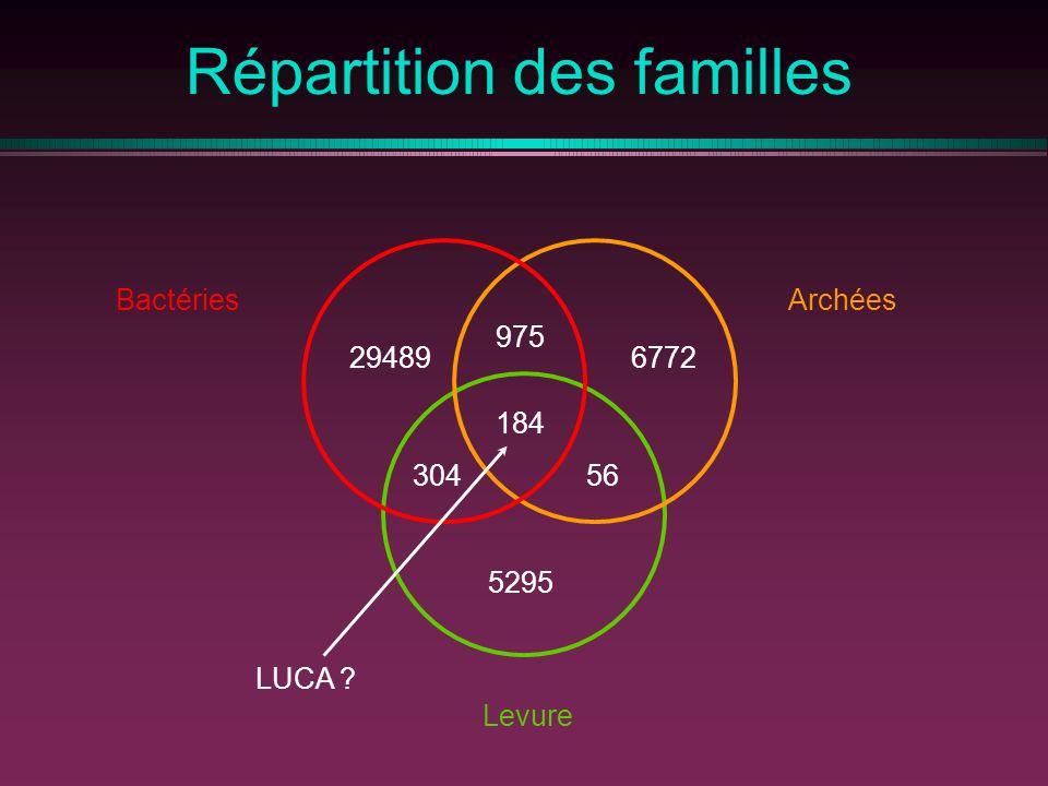Répartition des familles