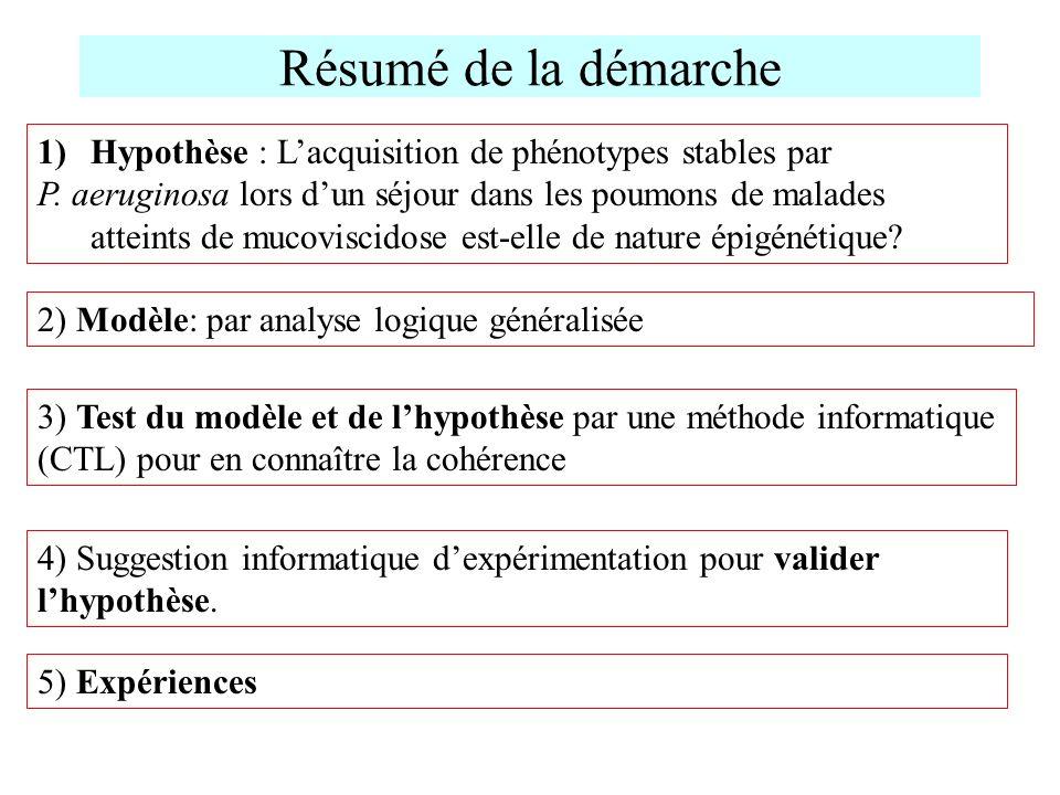 Résumé de la démarche Hypothèse : L'acquisition de phénotypes stables par.