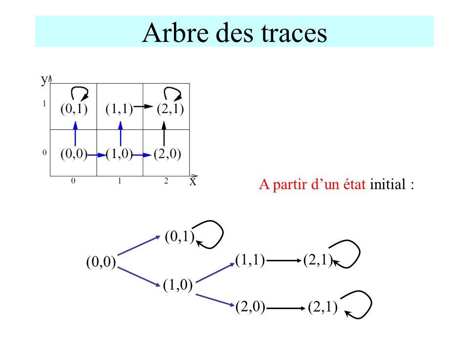 Arbre des traces A partir d'un état initial : (0,0) (2,1) (2,0) (1,1)