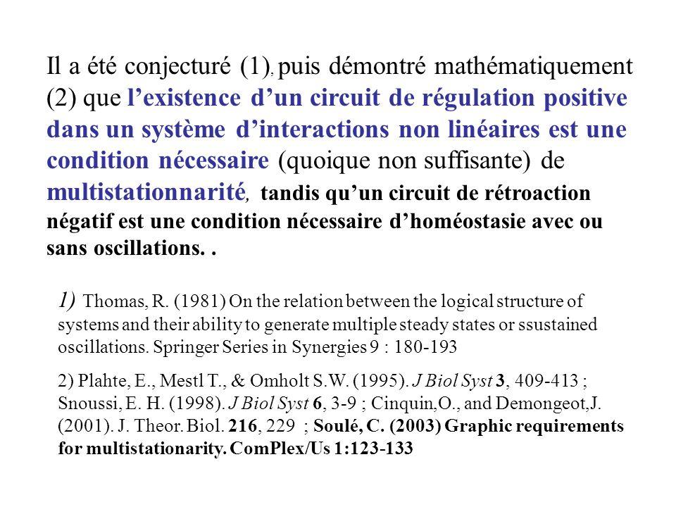 Il a été conjecturé (1), puis démontré mathématiquement (2) que l'existence d'un circuit de régulation positive dans un système d'interactions non linéaires est une condition nécessaire (quoique non suffisante) de multistationnarité, tandis qu'un circuit de rétroaction négatif est une condition nécessaire d'homéostasie avec ou sans oscillations. .
