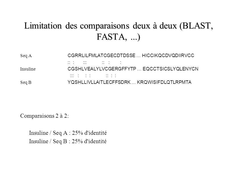 Limitation des comparaisons deux à deux (BLAST, FASTA, ...)