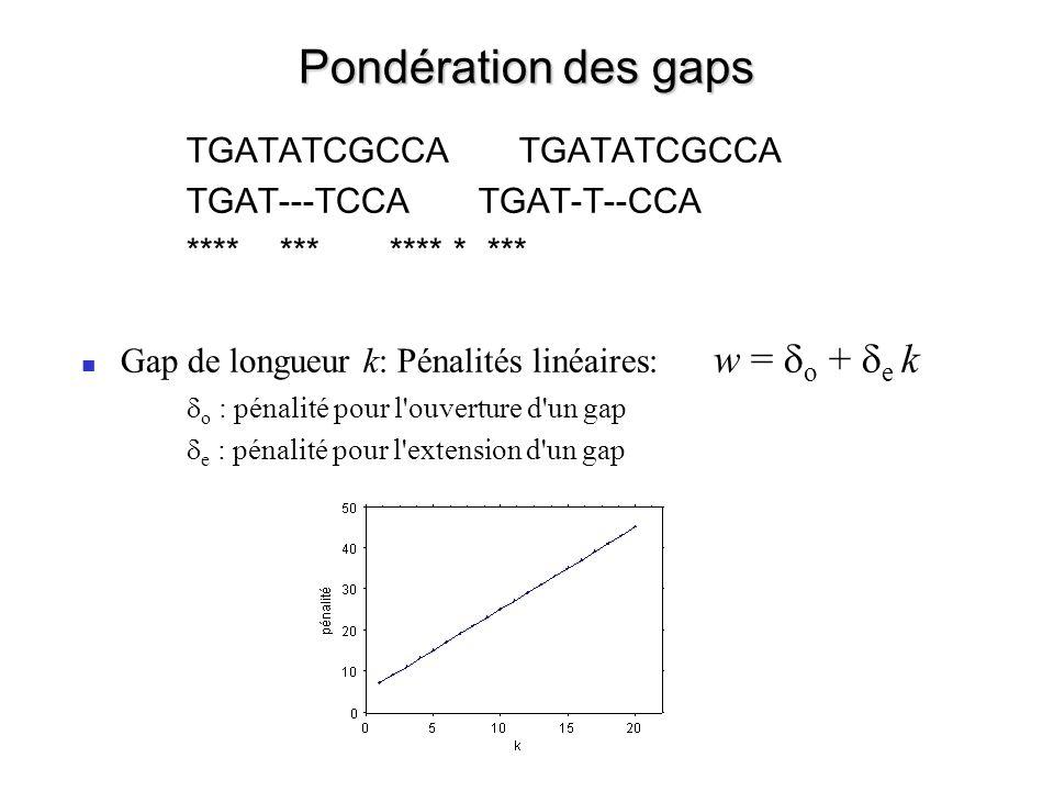 Pondération des gaps TGATATCGCCA TGATATCGCCA TGAT---TCCA TGAT-T--CCA