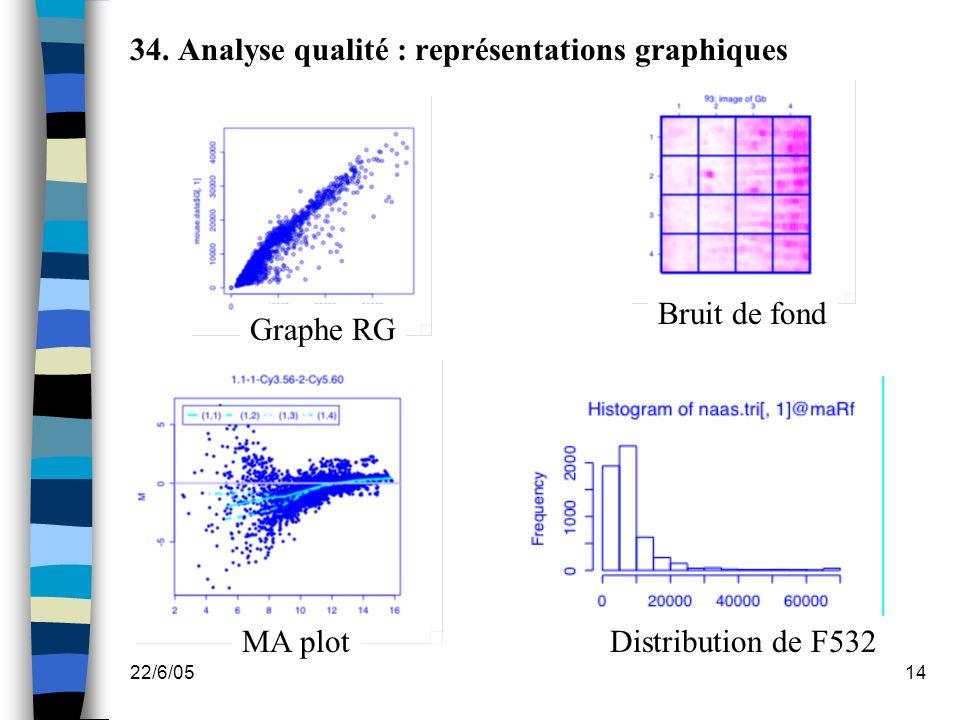 34. Analyse qualité : représentations graphiques