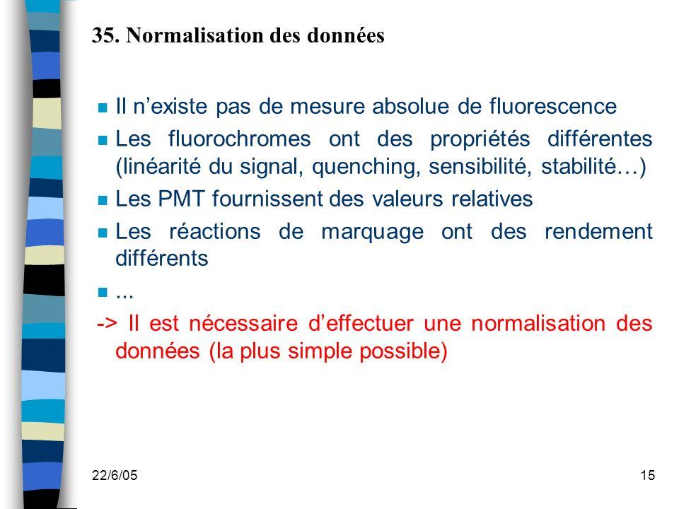 35. Normalisation des données