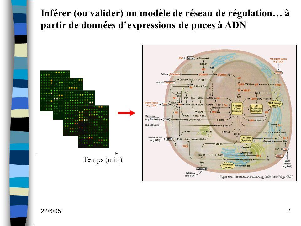 Inférer (ou valider) un modèle de réseau de régulation… à partir de données d'expressions de puces à ADN