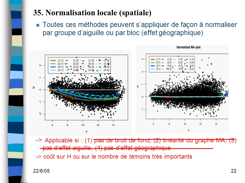 35. Normalisation locale (spatiale)