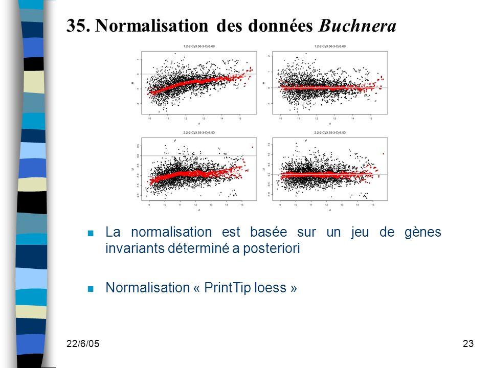 35. Normalisation des données Buchnera