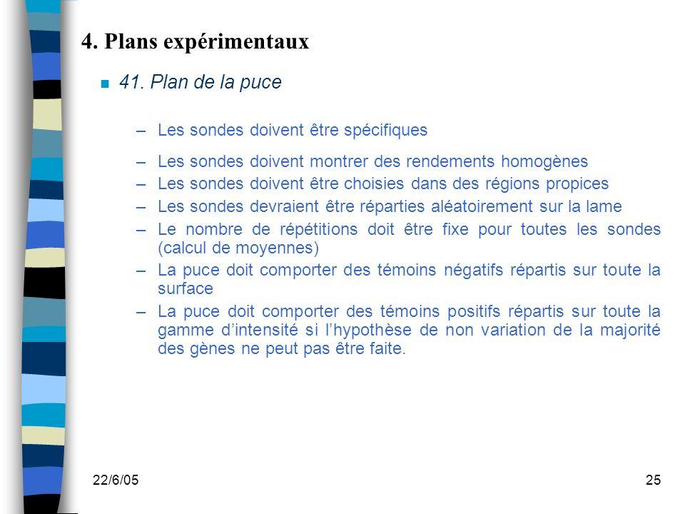 4. Plans expérimentaux 41. Plan de la puce