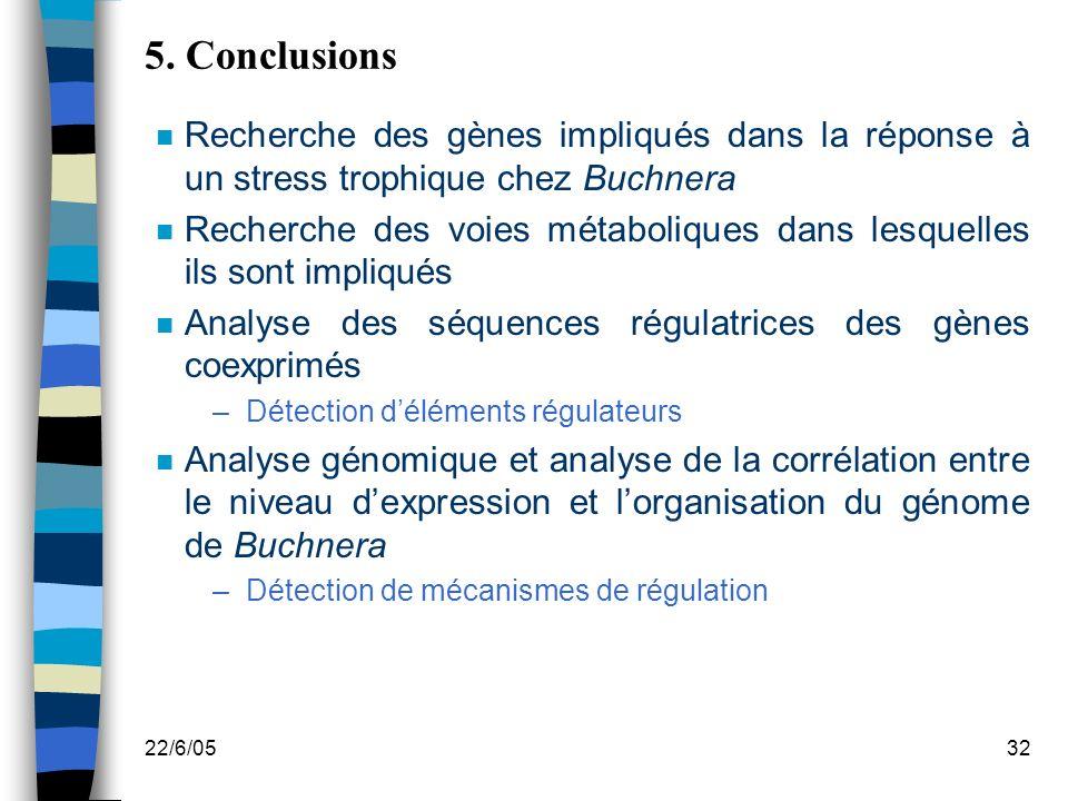 5. Conclusions Recherche des gènes impliqués dans la réponse à un stress trophique chez Buchnera.