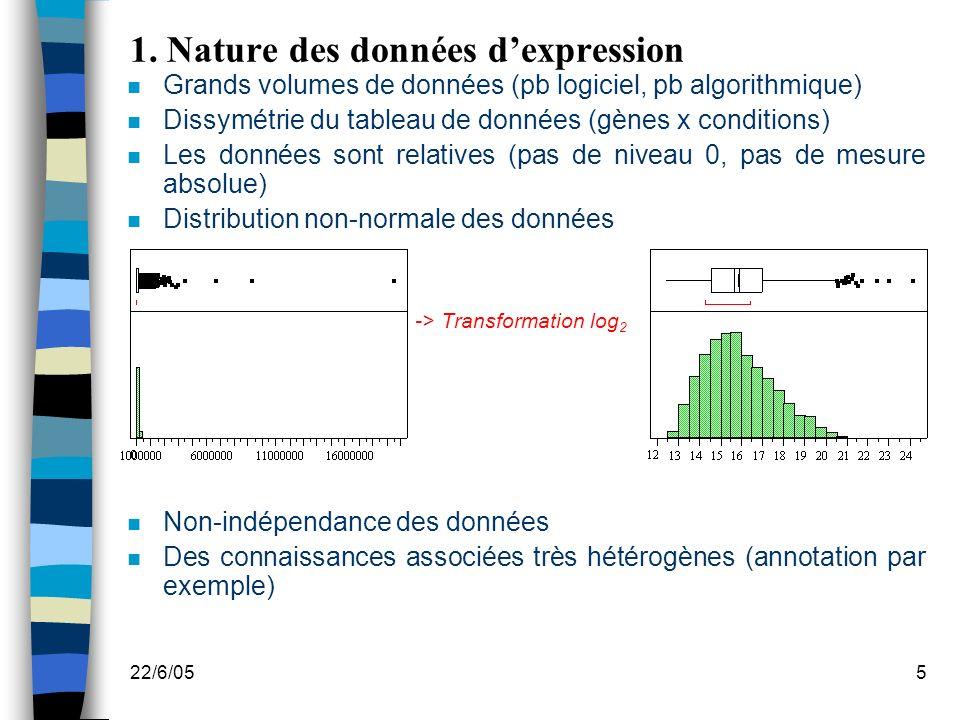 1. Nature des données d'expression