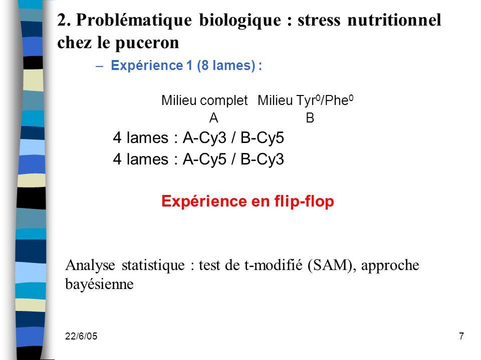 2. Problématique biologique : stress nutritionnel chez le puceron