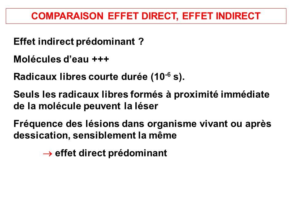 COMPARAISON EFFET DIRECT, EFFET INDIRECT