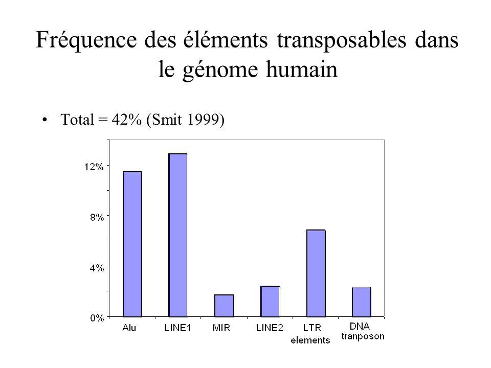 Fréquence des éléments transposables dans le génome humain