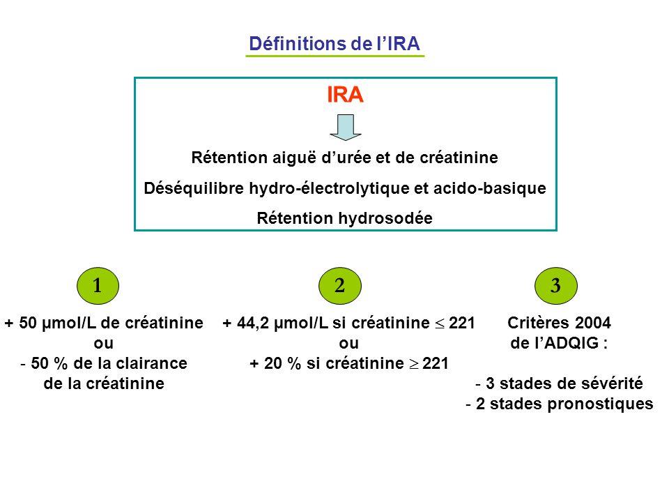 IRA 1 2 3 Définitions de l'IRA Rétention aiguë d'urée et de créatinine