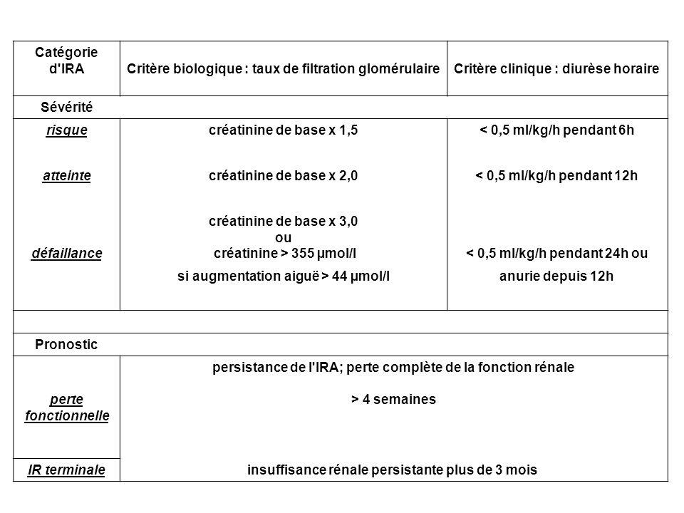 Critère biologique : taux de filtration glomérulaire