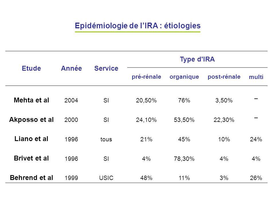 Epidémiologie de l'IRA : étiologies