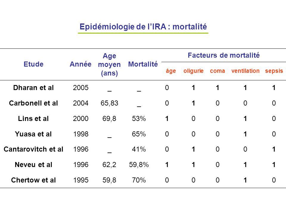 Epidémiologie de l'IRA : mortalité