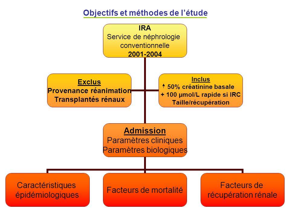 Objectifs et méthodes de l'étude