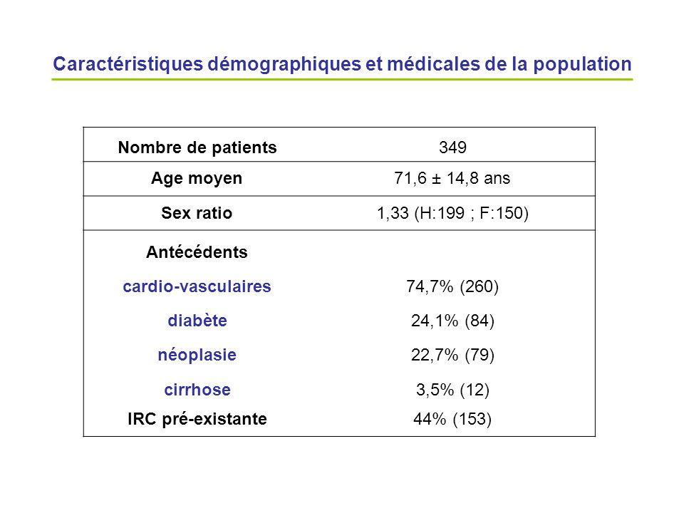 Caractéristiques démographiques et médicales de la population