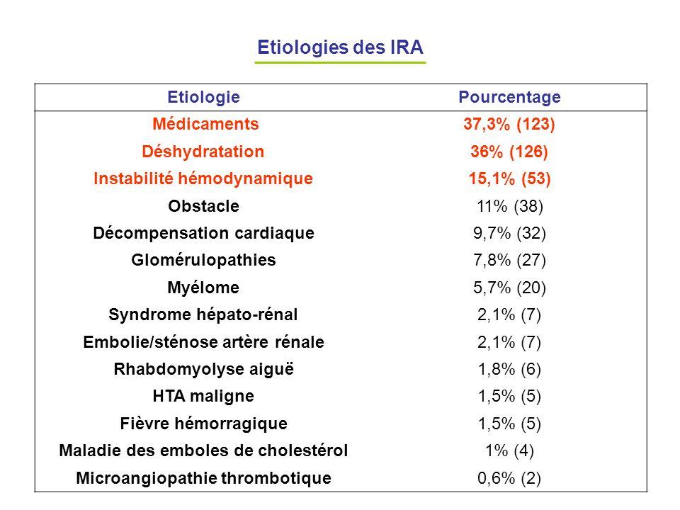 Etiologies des IRA Etiologie Pourcentage Médicaments 37,3% (123)