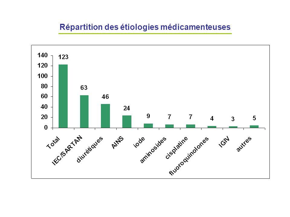 Répartition des étiologies médicamenteuses