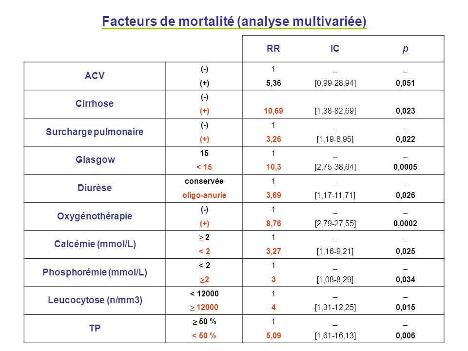 Facteurs de mortalité (analyse multivariée)