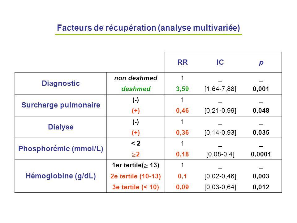 Facteurs de récupération (analyse multivariée)