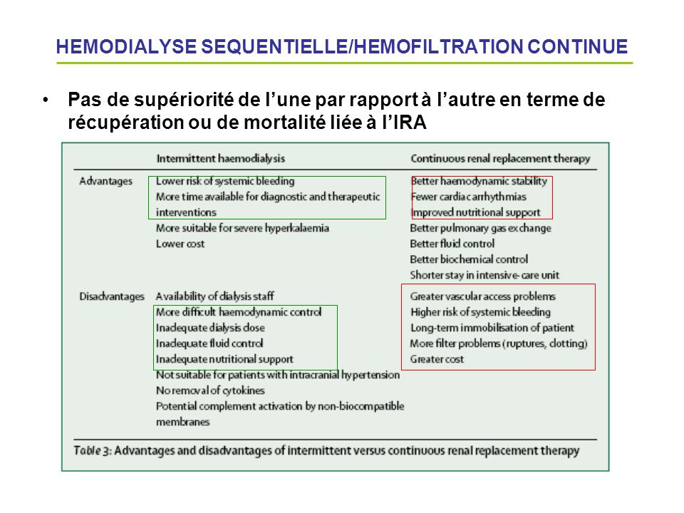 HEMODIALYSE SEQUENTIELLE/HEMOFILTRATION CONTINUE