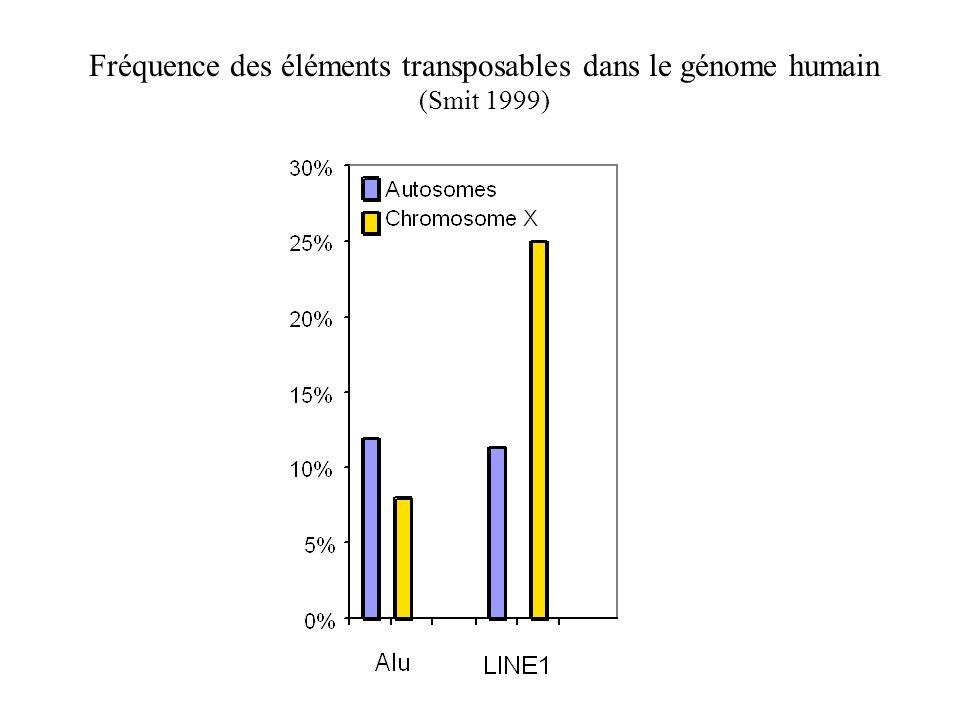 Fréquence des éléments transposables dans le génome humain (Smit 1999)