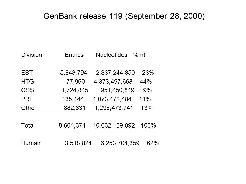 GenBank release 119 (September 28, 2000)