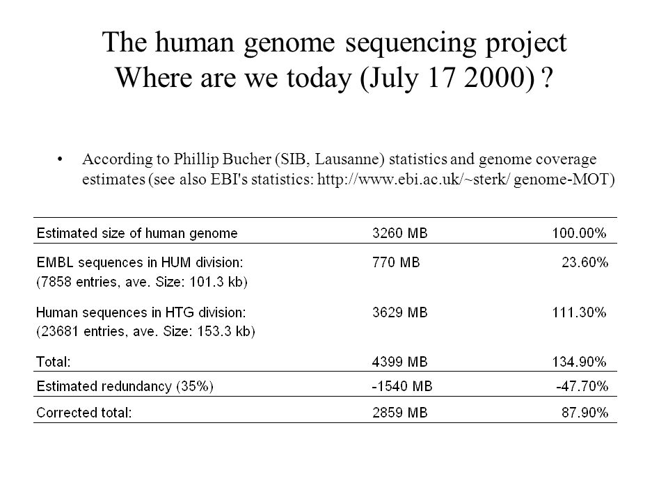 The human genome sequencing project Where are we today (July 17 2000)