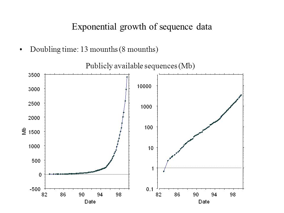 Exponential growth of sequence data