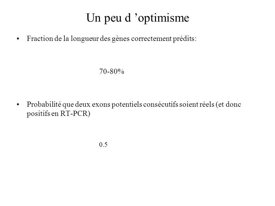 Un peu d 'optimisme Fraction de la longueur des gènes correctement prédits: 70-80%