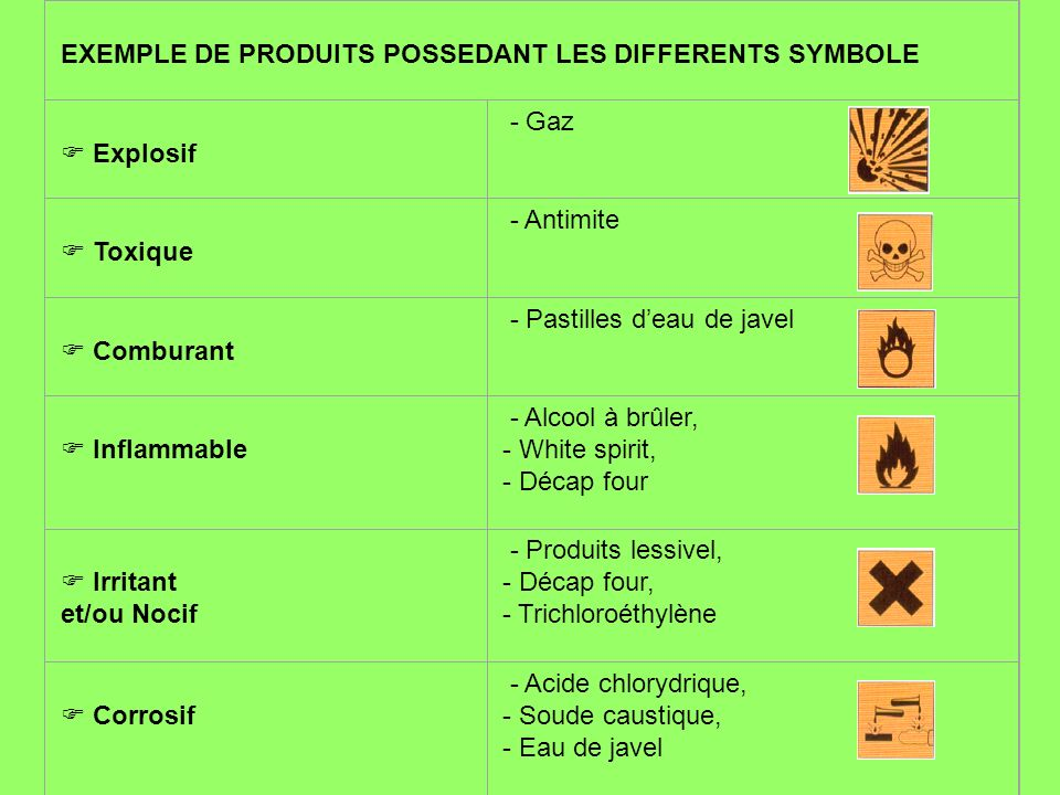 EXEMPLE DE PRODUITS POSSEDANT LES DIFFERENTS SYMBOLE.  Explosif - Gaz.  Toxique. - Antimite.