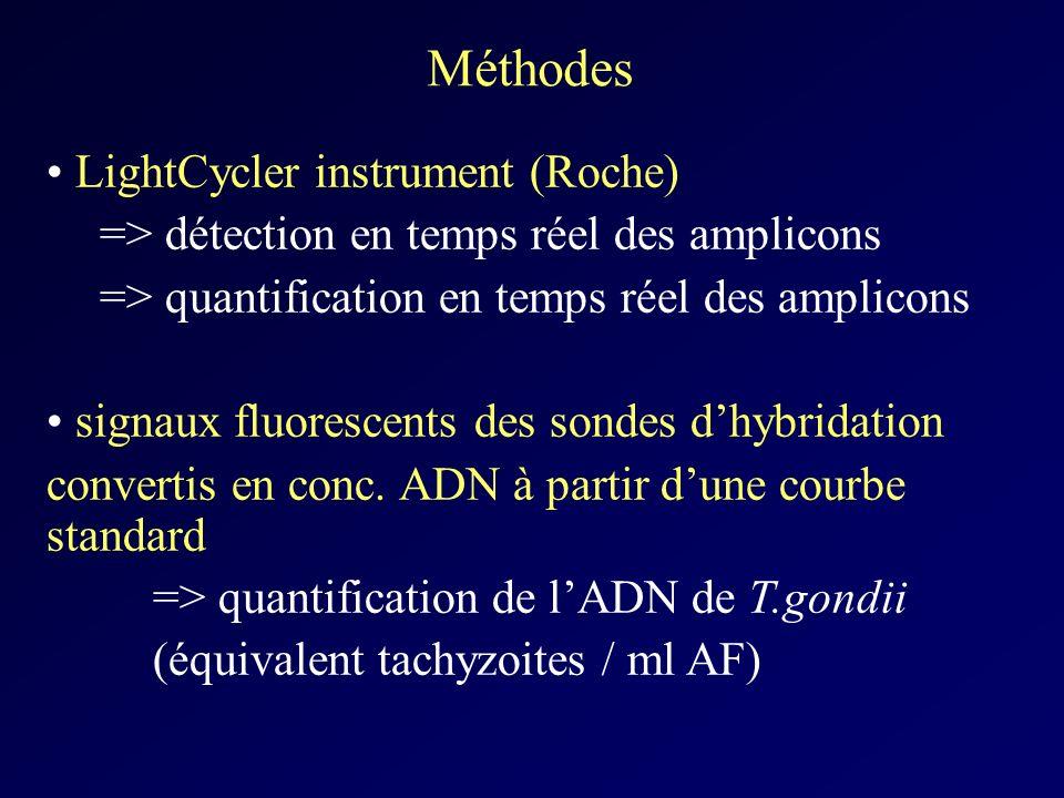 Méthodes LightCycler instrument (Roche)