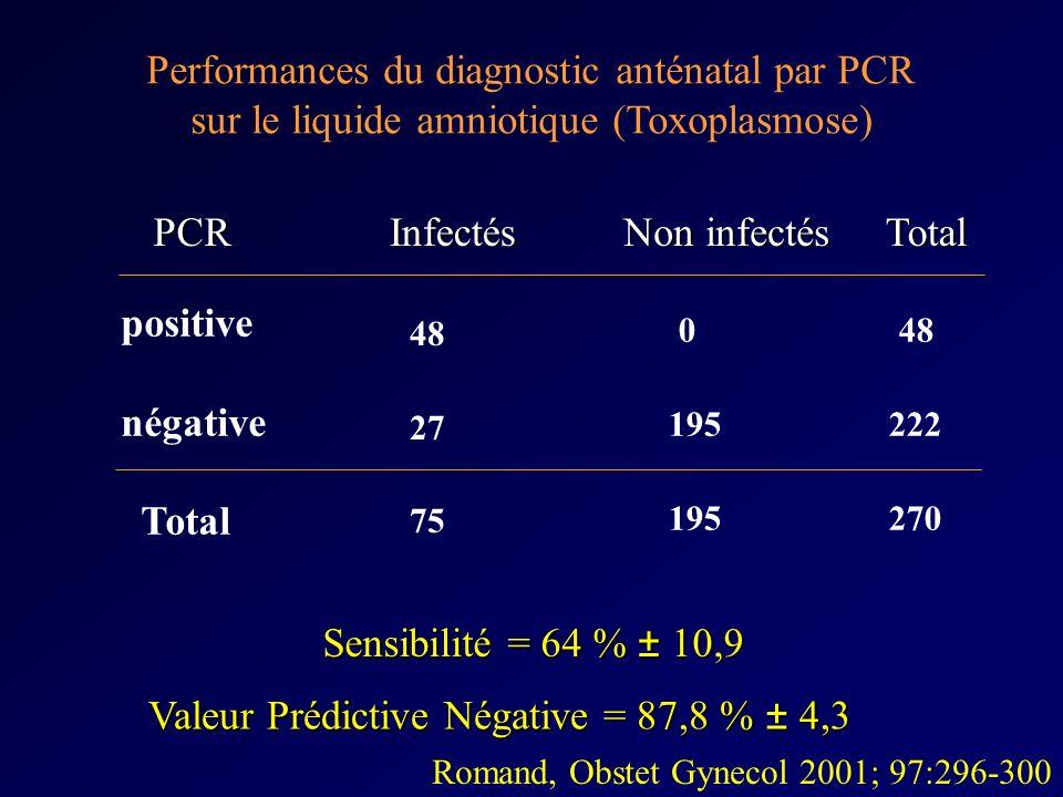 Valeur Prédictive Négative = 87,8 % ± 4,3