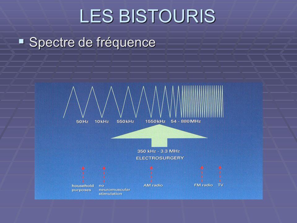 Spectre de fréquence Basse fréquence : QUESTION :