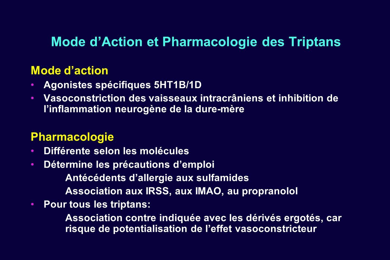 Mode d'Action et Pharmacologie des Triptans
